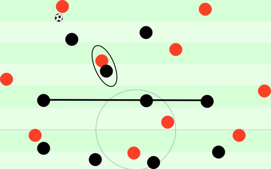 Gladbachs 4-4-2 gegen den Ball. Einer rückt mannorientiert aus, die anderen bleiben auf ihren Positionen. Eine gute Mischung.