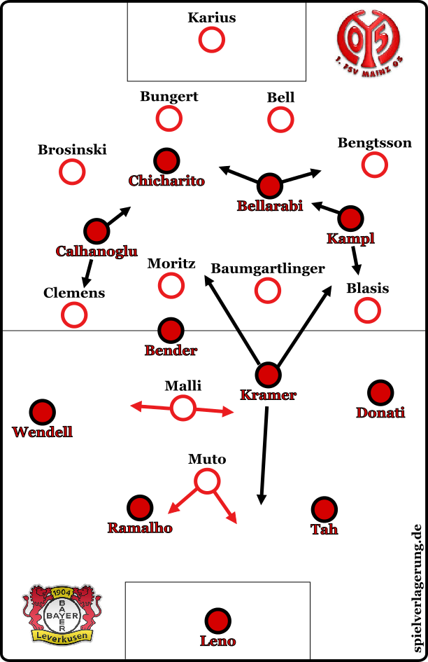 Grundformation Bayer Mainz