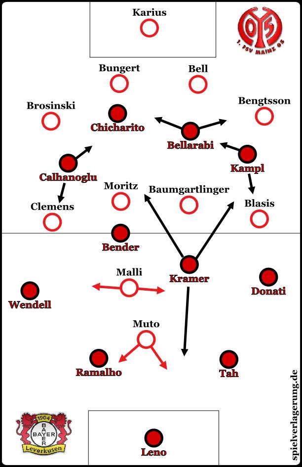 Grundformation Bayer Mainz