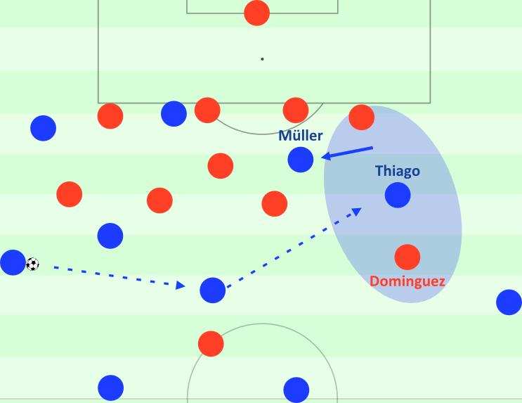 Müller rückt ein, Thiago schiebt heraus. Wenn Bernat Costa nicht einbinden kann, kann er über Alonso das Spiel in dieses Loch verlagern. Dominguez steht zu hoch und arbeitet nur inkonstant nach hinten. Interessant: Als Müller später Mittelstürmer war, bewegte er sich teilweise gegensätzlich (von der Mitte nach außen) und öffnete damit Räume.