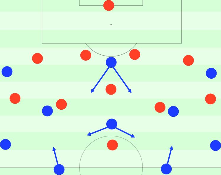 Durch den zusätzliche Mittelfeldspieler steht Olympiakos' schon auf dem Papier deutlich kompakter da. Auf dem Feld gab es außerdem eine noch höhere Kompaktheit als auf diesem Bild, weniger Mannorientierungen als sonst und insgesamt eine sehr massive Mitte.