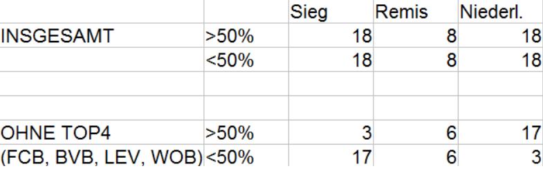 Ergebnisse in der Bundesliga nach Anteil am Ballbesitz. In einem Spiel war der Ballbesitz exakt bei 50% zu 50%.
