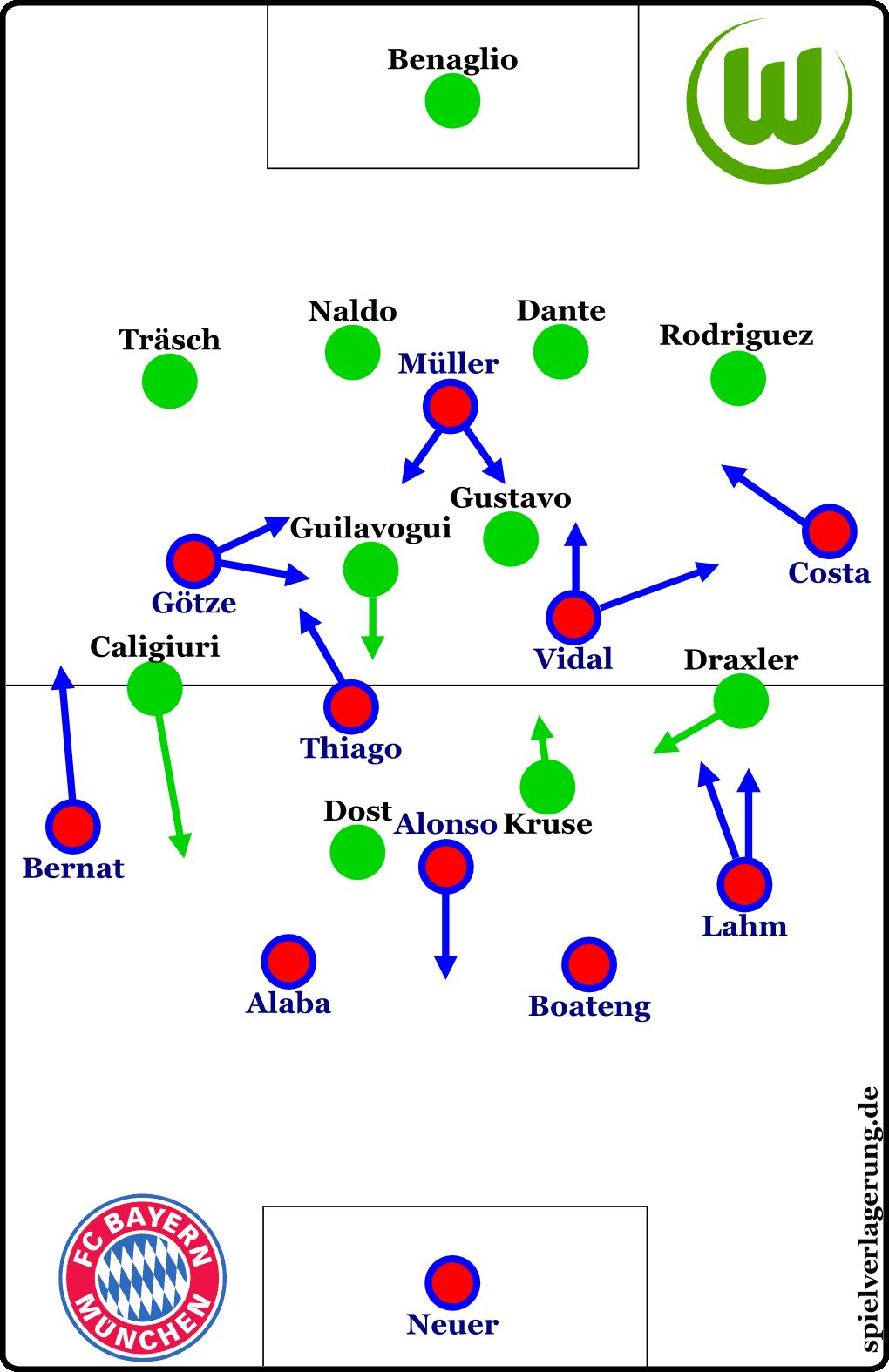 Formationen in der ersten Halbzeit