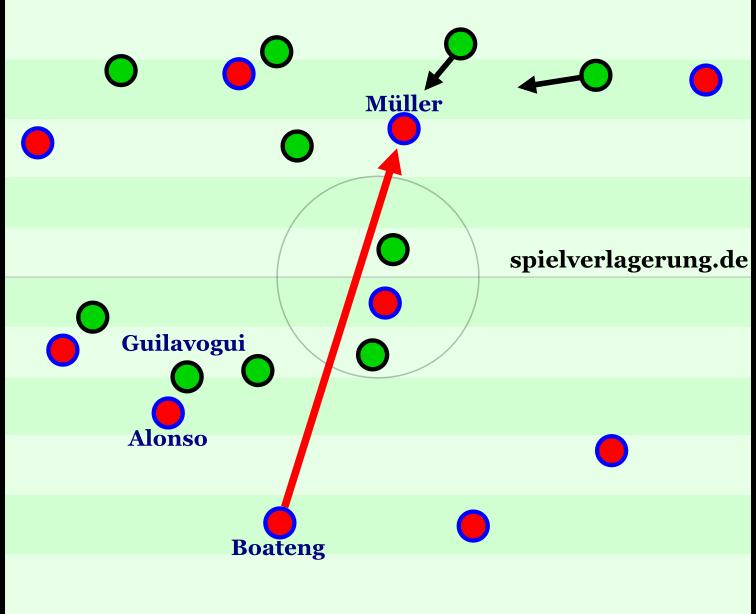 Guilavogui verfolgt Alonso, wodurch der Zwischenlinienraum sich leicht öffnet. Müller fällt hinein, Boateng spielt ihn an. Müller zieht zwei Gegenspieler auf sich, wodurch er die Verteidigung für eine schöne Kombination öffnet.