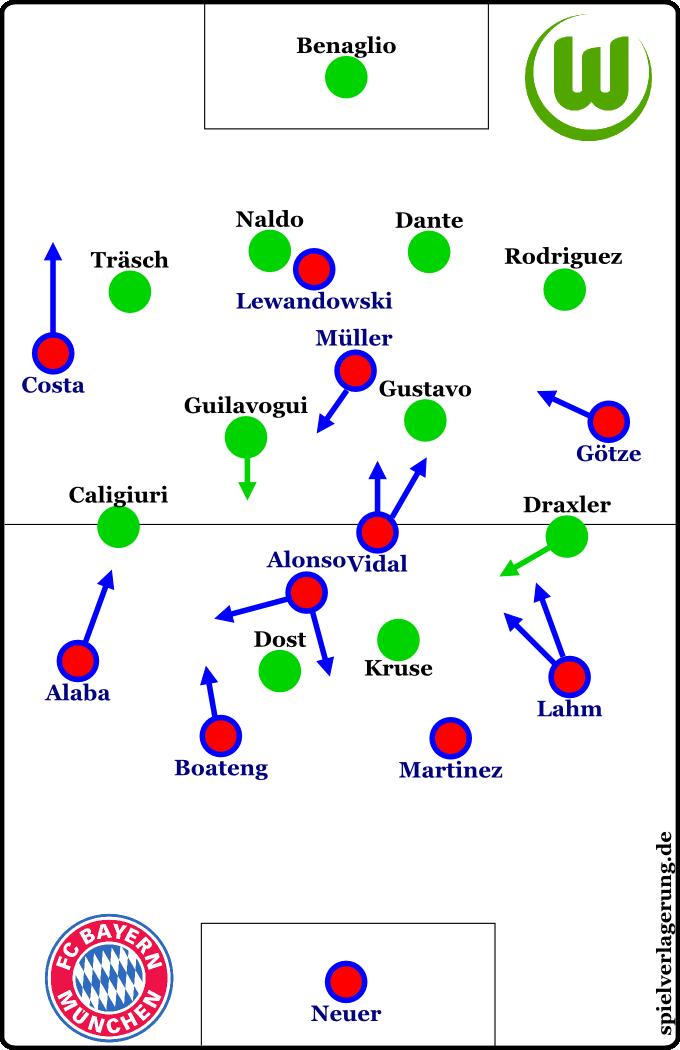 Die Formationen direkt nach der Pause