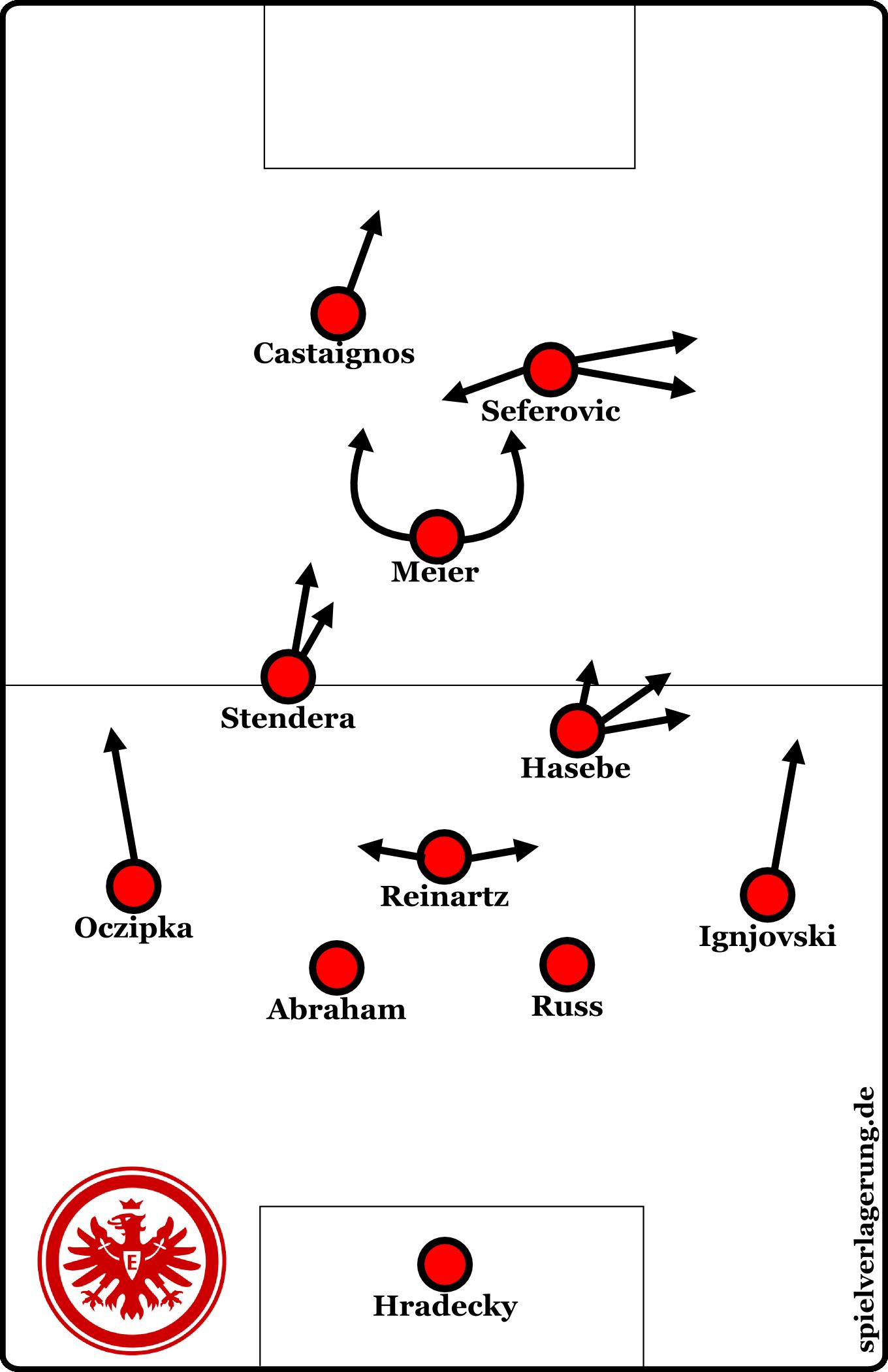 Frankfurts Formation gegen Köln. Gegen Hamburg ging die gleiche Elf an den Start, nur kam Seferovic stärker über links.