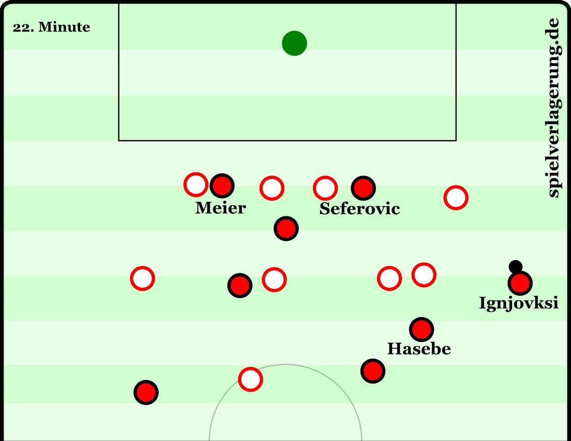 Typische Frankfurter Szene gegen Köln: Seferovic orientiert sich zum ballnahen Flügel, Meier bietet sich auf der ballfernen Seite an. Hasebe unterstützt im Halbraum. In dieser Szene schlug Ignjovski den Ball aber hinter das Tor.