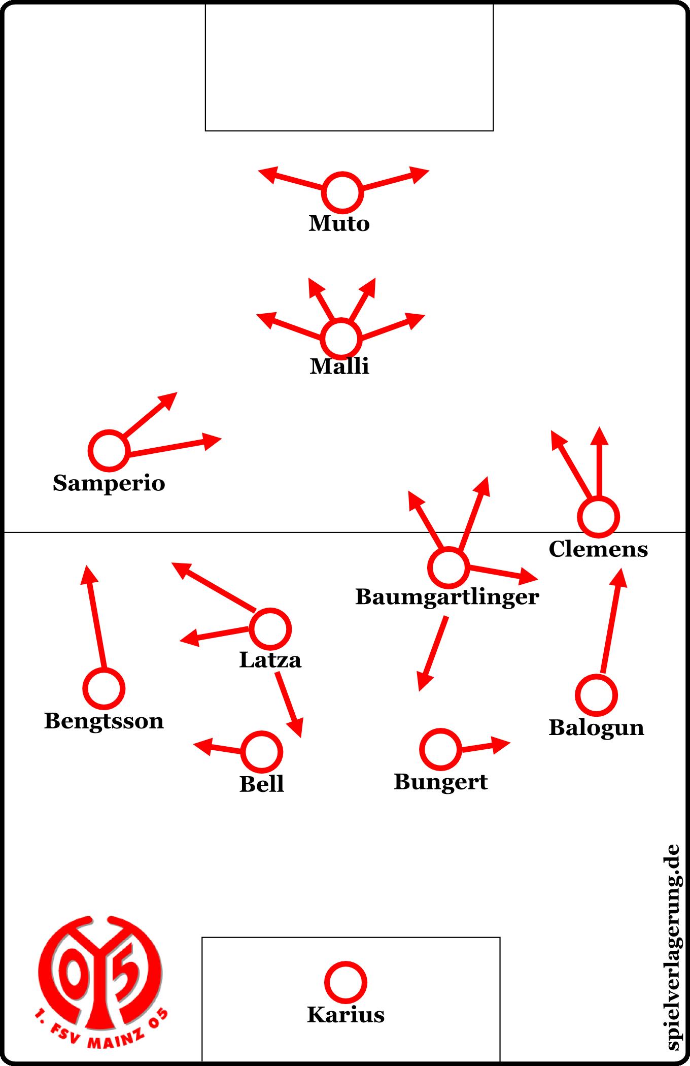 Mainz' Formation gegen Hannover 96