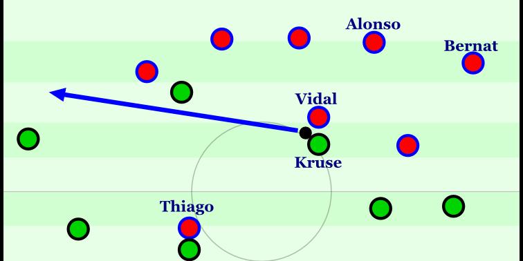 Normalerweise stand Bayern im 4-1-4-1 ordentlich. Allerdings gab es auch solche Staffelungen zu sehen, wie in dieser Szene aus der 33. Minute: Thiago verweigert die Rückwärtsarbeit. Bernat kehrt auf links ebenfalls spät in die Formation zurück, Alonso war in die Kette gerückt, um sein Fehlen auszugleichen. Kruse findet dadurch jede Menge Platz im Zwischenlinienraum vor, um eine Verlagerung einzuleiten