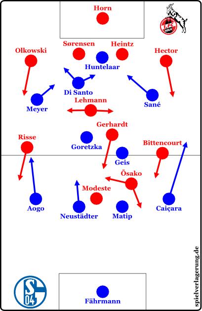 2015-10-04_Schalke-Köln_Grundformation