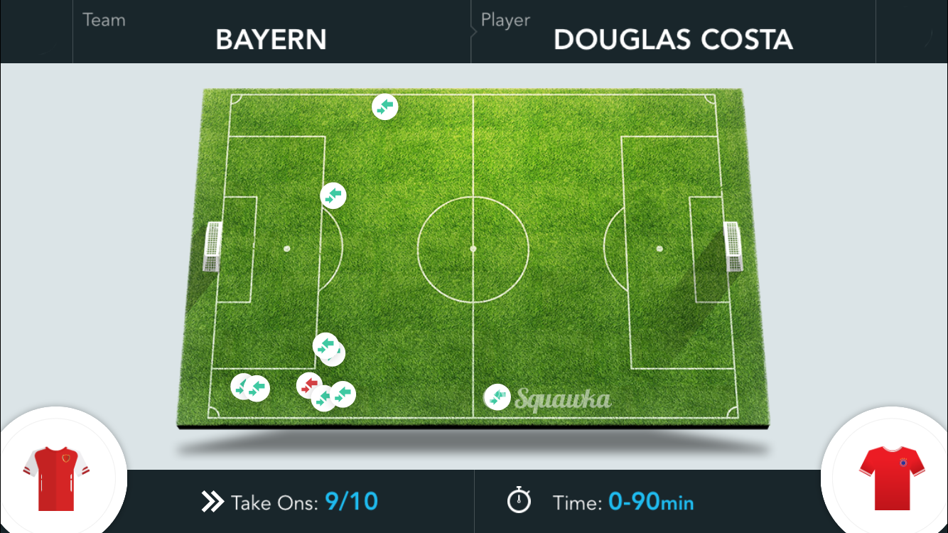 2015-10-20_Arsenal-Bayern_Costa-Take-ons