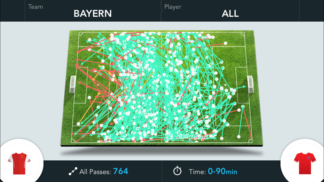2015-10-20_Arsenal-Bayern_FCB-Passes