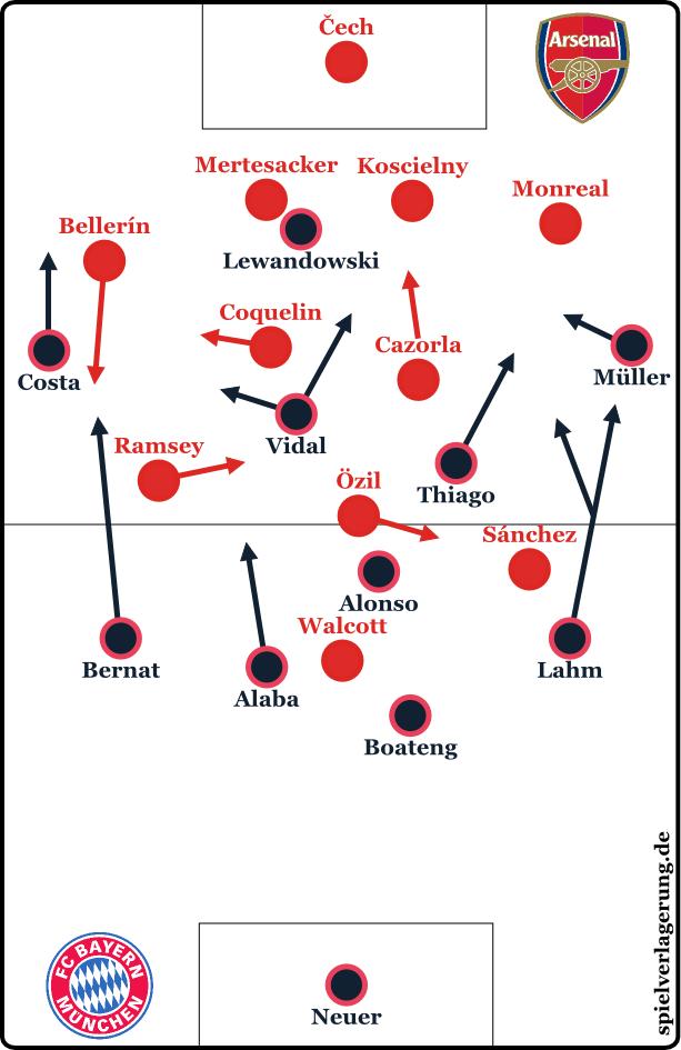 2015-10-20_Arsenal-Bayern_Grundformationen