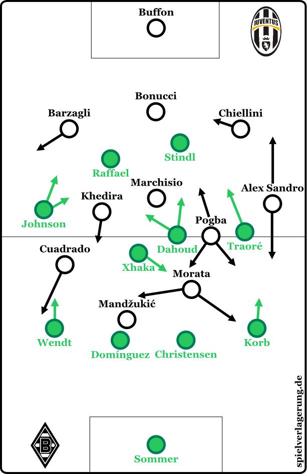 2015-10-21_Juventus-Gladbach_Grundformationen