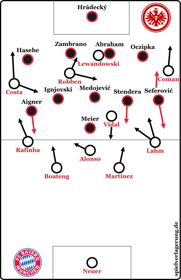 2015-10-30_Frankfurt-Bayern_Grundformationen