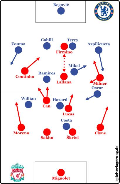 2015-10-31_Chelsea-Liverpool_Grundformationen