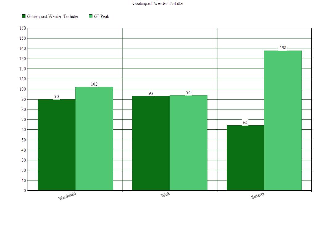 GI der Werder-Torhüter. Entwicklungskurven zu allen Werder-Spielern finden sich auf Ligainsider.