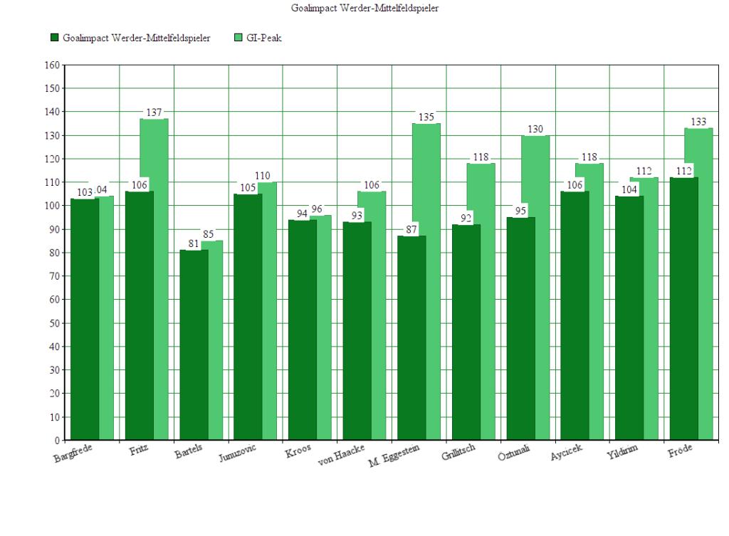 GI der Werder-Mittelfeldspieler. Entwicklungskurven zu allen Werder-Spielern finden sich auf Ligainsider.