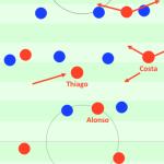 Bayrisches Positionsspiel erstickt Wolfsburgs Defensivversuche im Keim