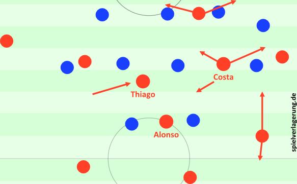 Die rechte Seite sah oft so aus. Costa und Müller bewegen sich flexibel, Lahm fungiert als Rückpassoption oder kann ebenfalls aufrücken, Alonso steht oftmals für Ablagen bereit und auf links bindet Alaba Gegner, während Coman auf Verlagerungen wartet. Thiago besetzt die Mitte.