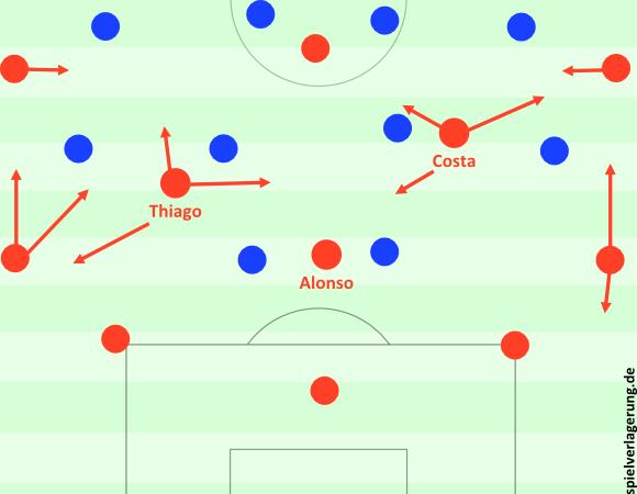 Wenn Wolfsburg hoch presste, sah man die übliche Viererkette im Spielaufbau; sowohl Lahm als auch Alaba waren breit und auf einer Linie, Neuer füllte zentral auf. Costa konnte hier unterstützen oder mit Müller tauschen. Ziel war meist jedoch die Vorbereitung der oben beschriebenen Staffelungen und Dynamiken.