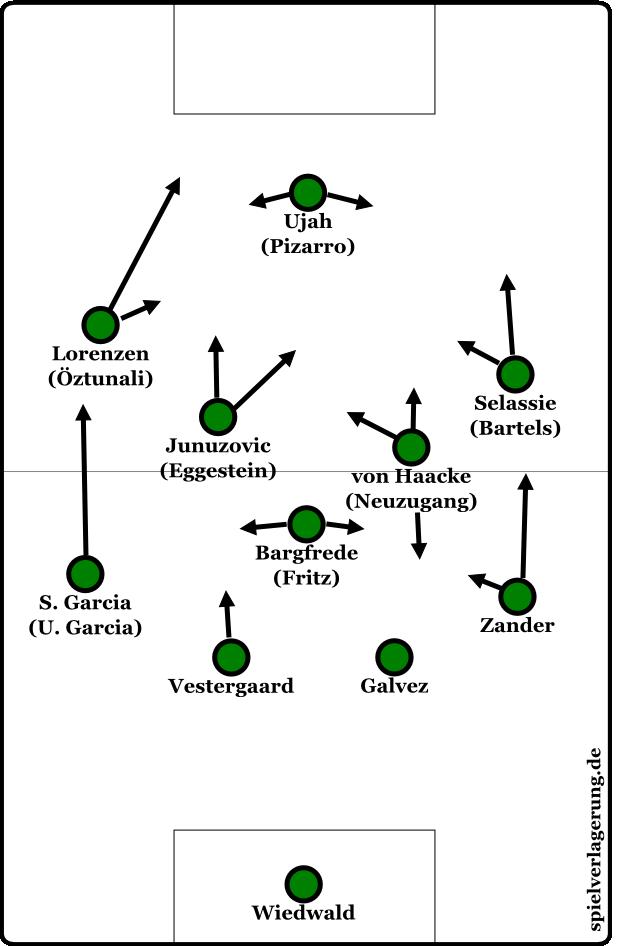 Eine mögliche Variante, um Werder im Mittelfeld mehr Ballsicherheit zu geben, die Raumfteilung etwas zu verbessern und alternative Angriffswege ins Spiel einzubeziehen (Halbräume, Flügel).