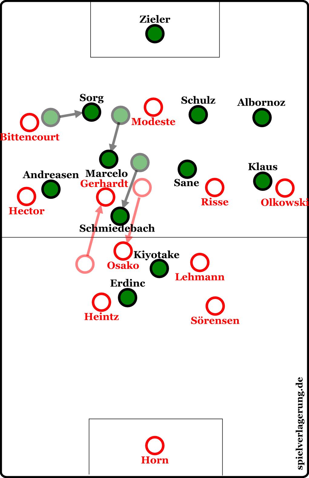 Kölns Spielidee: Osako zieht Schmiedebach mit sich, Sane muss auf Risse achten. Gerhardt stößt nach vorne und zieht Marcelo aus der Kette, wodurch wiederum Sorg einrücken muss. Und schon ist Platz auf dem linken Flügel für Bittencourt.