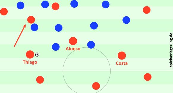 Eine Szene aus der Anfangsphase, die als Sinnbild für diesen Effekt und Bayerns Flexibilität gilt. Alonso bleibt stehen, Costa fällt zurück und es ist eine Halbraumverlagerung durch Thiago möglich.