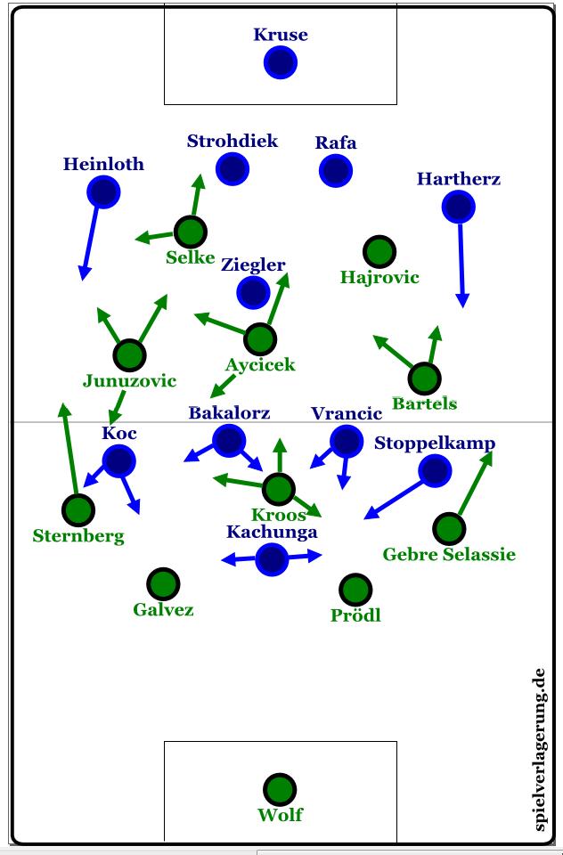 Werder im Heimspiel gegen Paderborn - Skripnik lässt offensiver als sonst spielen und nutzt Linksüberladungen, um zwischen den Paderborner Linien zum Erfolg zu kommen.