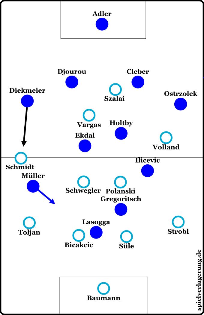 Formationen Hoffenheim gegen Hamburg