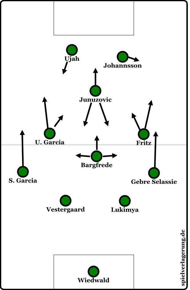Werders Hauptformation in dieser Saison - Junuzovic pendelt dabei je nach Pressinghöhe zwischen Mittelfeldkette und Sturm.
