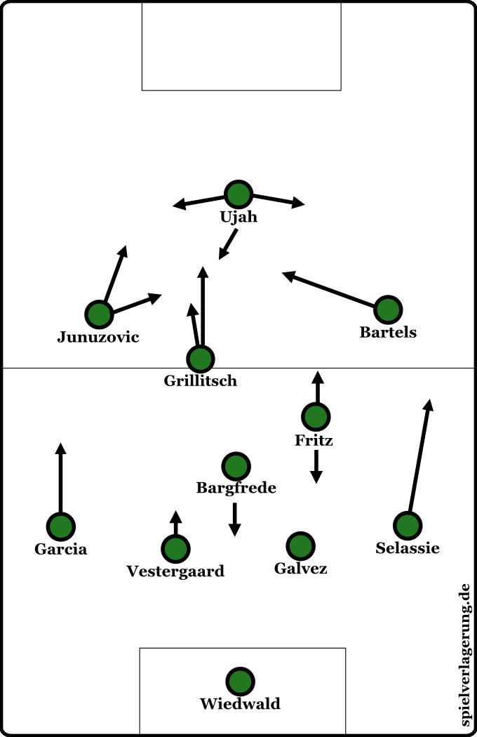 Werders Formation gegen Mainz