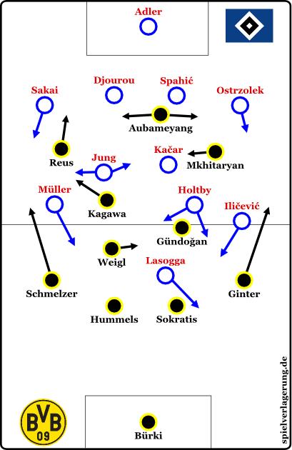 2015-11-20_Hamburg-Dortmund_Grundformationen