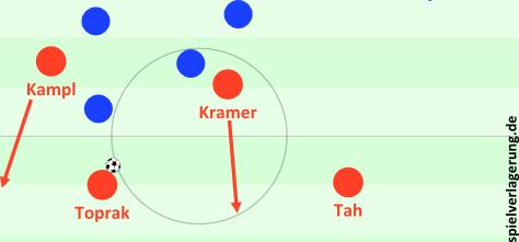 Misskommunikation: Sowohl Kramer als auch Kampl kippen ab. Das gab es später seltener.