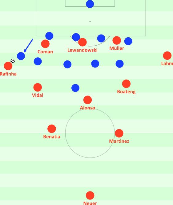 Bayern baut hoch auf, doch hier kann die Hertha aggressiv und abgesichert auf Rafinha pressen. Der rechte Flügelverteidiger der Fünferkette rückt heraus und attackiert.