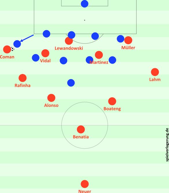 Guardiola beseitigt die Redundanz. Alonso und Boateng bauen vor Benatia auf. Hier die gleiche Situation wie auf den Grafiken zuvor, aber mit der neuen, druckvolleren Staffelung.