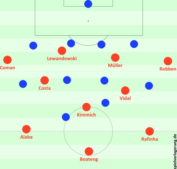 Bayerns Aufbaustruktur; Costa konnte höher spielen, Müller tiefer, die Flügelstürmer sich den Ball tiefer abholen, etc.