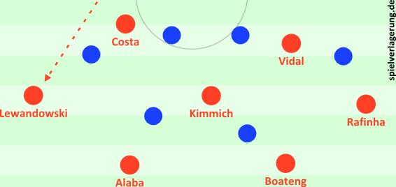 Lewandowski erkennt den offenen Raum und lässt sich - statt Coman oder Costa - spontan zurückfallen. Kein Witz, wirklich passiert.