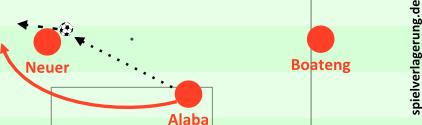 Alaba spielt auf Neuer, hinterläuft ihn und erhält den Ball per Sohlenweiterleitung. Kein Witz, wirklich passiert.