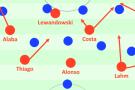 Bayern gegen Arsenals 4-5-1 mit ein paar gängigen Angriffsmustern.