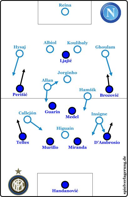 2015-11-30_Napoli-Inter_Grundformationen-2HZ