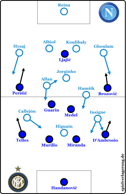 2015-11-30_Napoli-Inter_Grundformationen-2HZ