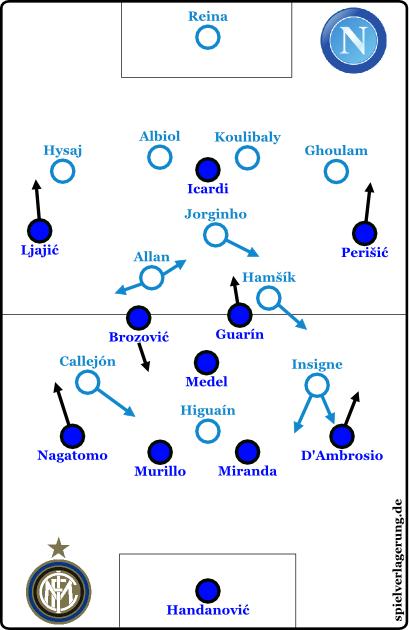 2015-11-30_Napoli-Inter_Grundformationen