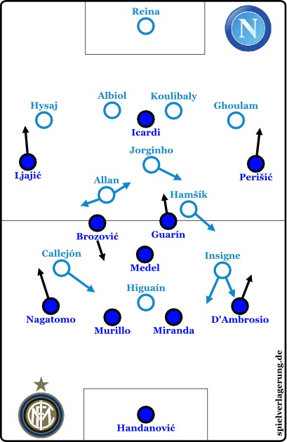 2015-11-30_Napoli-Inter_Grundformationen