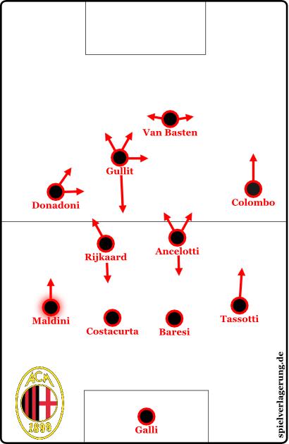 AC Milan 1989/90