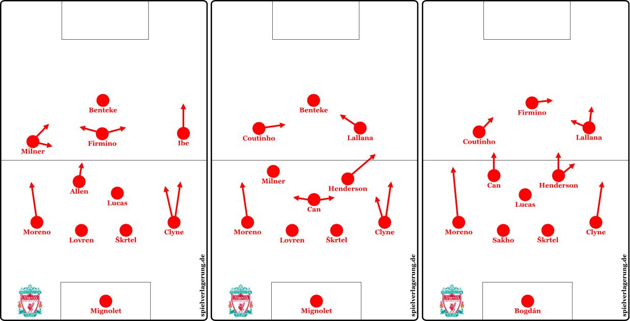 2015-12-25_Liverpool-Newcastle-WestBrom-Watford_Grundformationen-solo