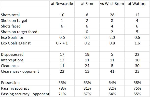 2015-12-31_Liverpool-Stats-Dez