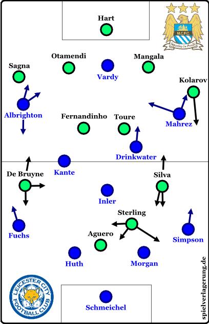 Aufstellungen und grundsätzliche Bewegungsmuster beider Mannschaften.
