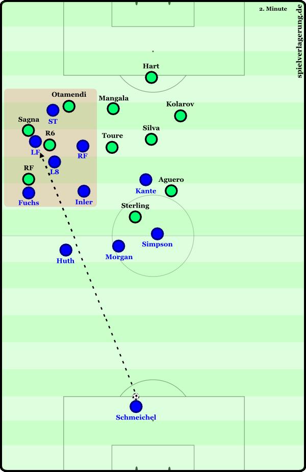 Typische Szene um zweite Bälle zu Spielbeginn mit personellen Vorteilen für Leicester im roten Spielfeldbereich.