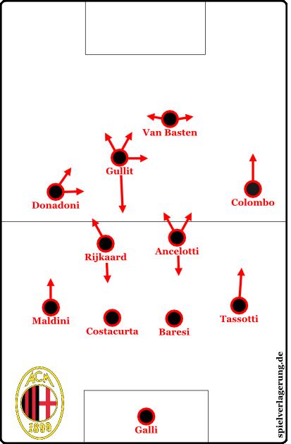Rijkaards Rolle beim AC Milan unter Arrigo Sacchi